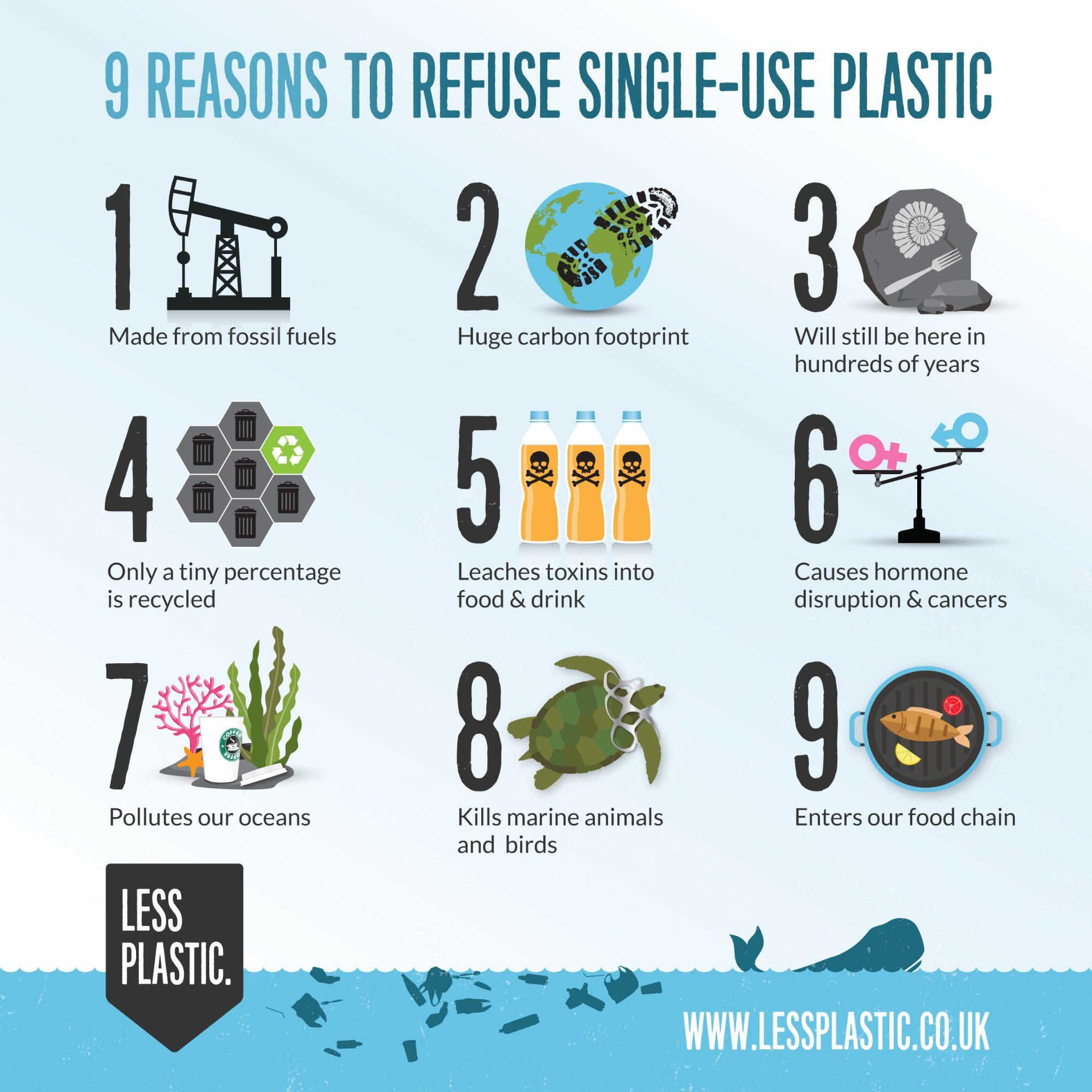 Infographic Less Plastic